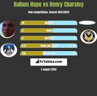 Hallam Hope vs Henry Charsley h2h player stats
