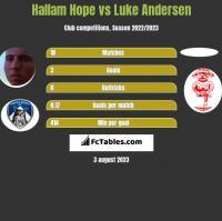 Hallam Hope vs Luke Andersen h2h player stats