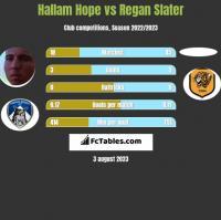 Hallam Hope vs Regan Slater h2h player stats