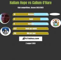 Hallam Hope vs Callum O'Hare h2h player stats