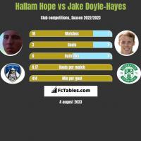 Hallam Hope vs Jake Doyle-Hayes h2h player stats