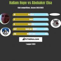 Hallam Hope vs Abobaker Eisa h2h player stats
