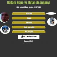 Hallam Hope vs Dylan Asonganyi h2h player stats