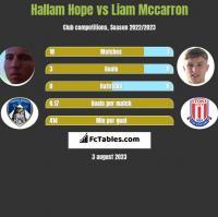 Hallam Hope vs Liam Mccarron h2h player stats