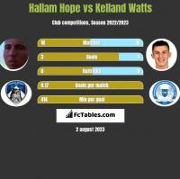 Hallam Hope vs Kelland Watts h2h player stats