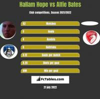 Hallam Hope vs Alfie Bates h2h player stats