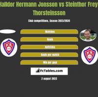 Halldor Hermann Jonsson vs Steinthor Freyr Thorsteinsson h2h player stats