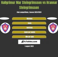Hallgrimur Mar Steingrimsson vs Hrannar Steingrimsson h2h player stats