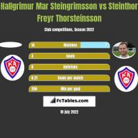 Hallgrimur Mar Steingrimsson vs Steinthor Freyr Thorsteinsson h2h player stats