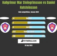 Hallgrimur Mar Steingrimsson vs Daniel Hafsteinsson h2h player stats