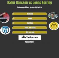Hallur Hansson vs Jonas Borring h2h player stats