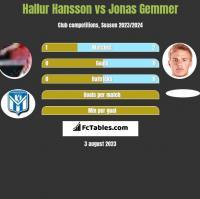Hallur Hansson vs Jonas Gemmer h2h player stats