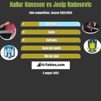 Hallur Hansson vs Josip Radosevic h2h player stats