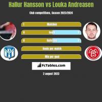 Hallur Hansson vs Louka Andreasen h2h player stats