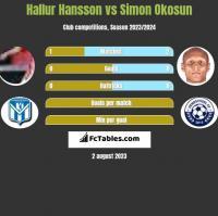 Hallur Hansson vs Simon Okosun h2h player stats