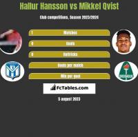 Hallur Hansson vs Mikkel Qvist h2h player stats