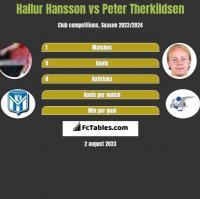 Hallur Hansson vs Peter Therkildsen h2h player stats