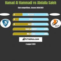 Hamad Al Hammadi vs Abdalla Saleh h2h player stats