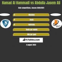 Hamad Al Hammadi vs Abdulla Jasem Ali h2h player stats