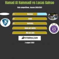 Hamad Al Hammadi vs Lucas Galvao h2h player stats