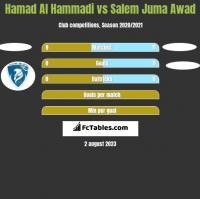 Hamad Al Hammadi vs Salem Juma Awad h2h player stats