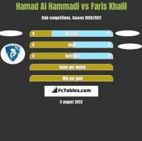Hamad Al Hammadi vs Faris Khalil h2h player stats