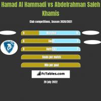 Hamad Al Hammadi vs Abdelrahman Saleh Khamis h2h player stats
