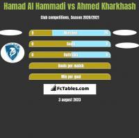 Hamad Al Hammadi vs Ahmed Kharkhash h2h player stats
