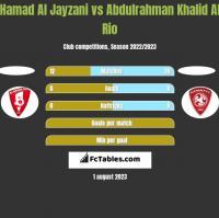 Hamad Al Jayzani vs Abdulrahman Khalid Al Rio h2h player stats