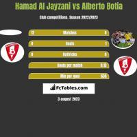 Hamad Al Jayzani vs Alberto Botia h2h player stats