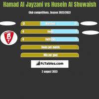 Hamad Al Jayzani vs Husein Al Shuwaish h2h player stats