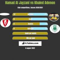 Hamad Al Jayzani vs Khaled Adenon h2h player stats