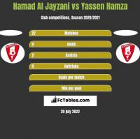 Hamad Al Jayzani vs Yassen Hamza h2h player stats