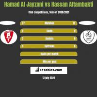 Hamad Al Jayzani vs Hassan Altambakti h2h player stats