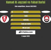 Hamad Al Jayzani vs Faisal Darisi h2h player stats