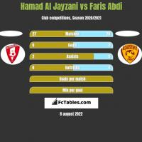 Hamad Al Jayzani vs Faris Abdi h2h player stats