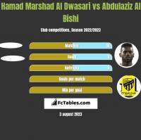 Hamad Marshad Al Dwasari vs Abdulaziz Al Bishi h2h player stats