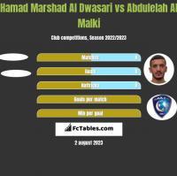 Hamad Marshad Al Dwasari vs Abdulelah Al Malki h2h player stats