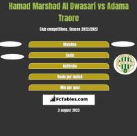 Hamad Marshad Al Dwasari vs Adama Traore h2h player stats