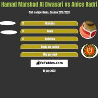 Hamad Marshad Al Dwasari vs Anice Badri h2h player stats