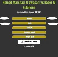 Hamad Marshad Al Dwasari vs Bader Al Sulaiteen h2h player stats