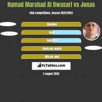 Hamad Marshad Al Dwasari vs Jonas h2h player stats