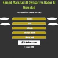 Hamad Marshad Al Dwasari vs Nader Al Mowalad h2h player stats
