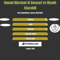 Hamad Marshad Al Dwasari vs Riyadh Sharahili h2h player stats