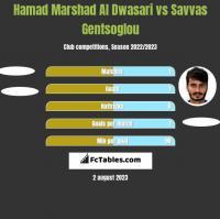 Hamad Marshad Al Dwasari vs Savvas Gentsoglou h2h player stats