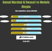 Hamad Marshad Al Dwasari vs Medwin Biteghe h2h player stats