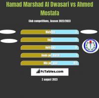 Hamad Marshad Al Dwasari vs Ahmed Mostafa h2h player stats