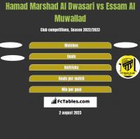 Hamad Marshad Al Dwasari vs Essam Al Muwallad h2h player stats