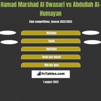 Hamad Marshad Al Dwasari vs Abdullah Al-Humayan h2h player stats