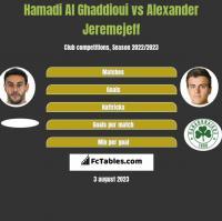 Hamadi Al Ghaddioui vs Alexander Jeremejeff h2h player stats